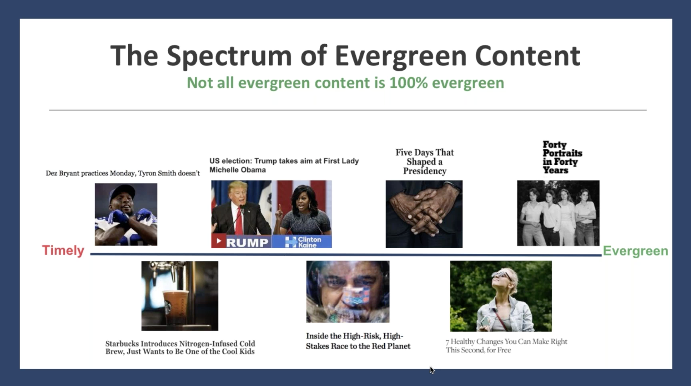 The Evergreen Content Spectrum