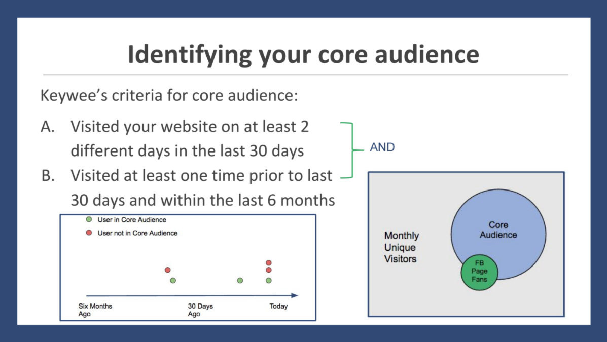 Identifying Your Core Audience