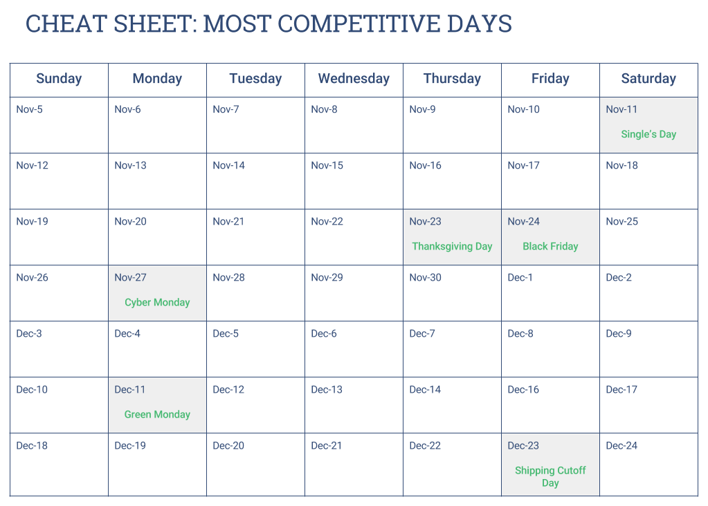 Cheat Sheet: Most Competitive Days