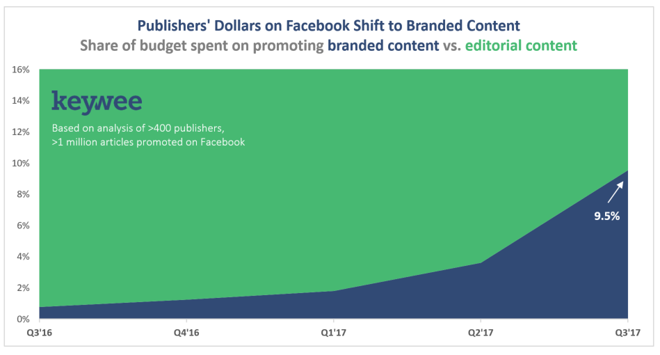 Publishers are spending more to promote branded content on Facebook