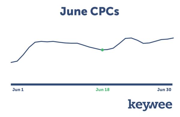 June CPCs on Facebook