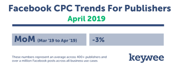The Keywee Facebook CPC Tracker: April Update – Keywee