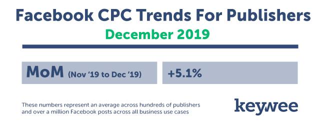 December MoM Facebook CPC Chart