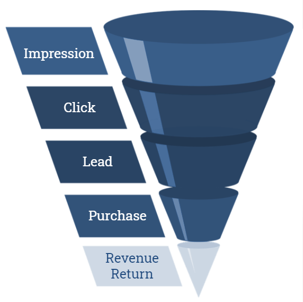 User journey through the affiliate content funnel.