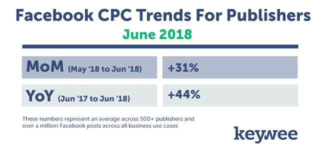 Facebook CPC Trends for Publishers June 2018