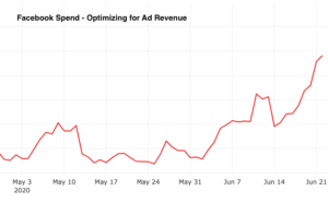 Ad revenue spend on Facebook may - june 2020