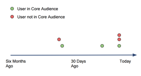 core_audience_definition