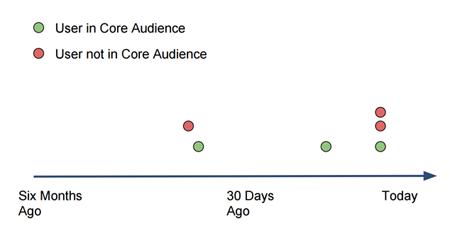 core_audience_definition