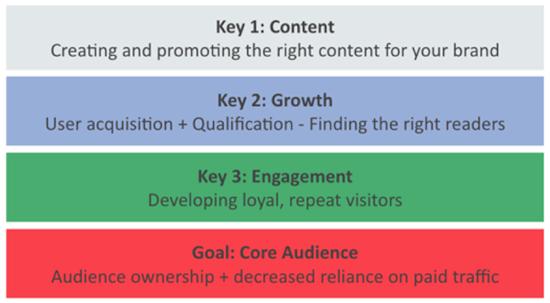 Steps to Building a Core Audiende