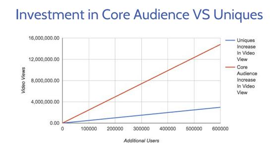 Core Audience vs. Unique Visitors Graph