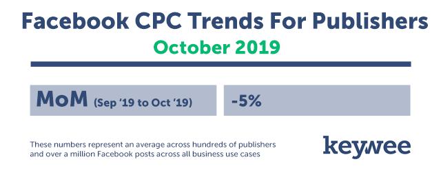 Keywee CPC Tracker October Data