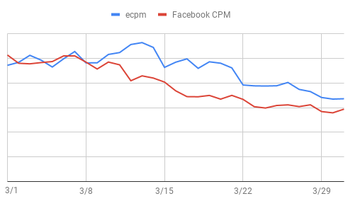 March ecpm and Facebook CPM