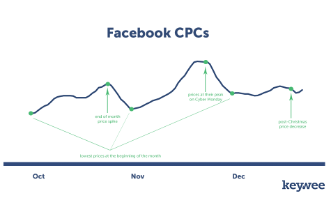 Facebook CPC Trends in Q4