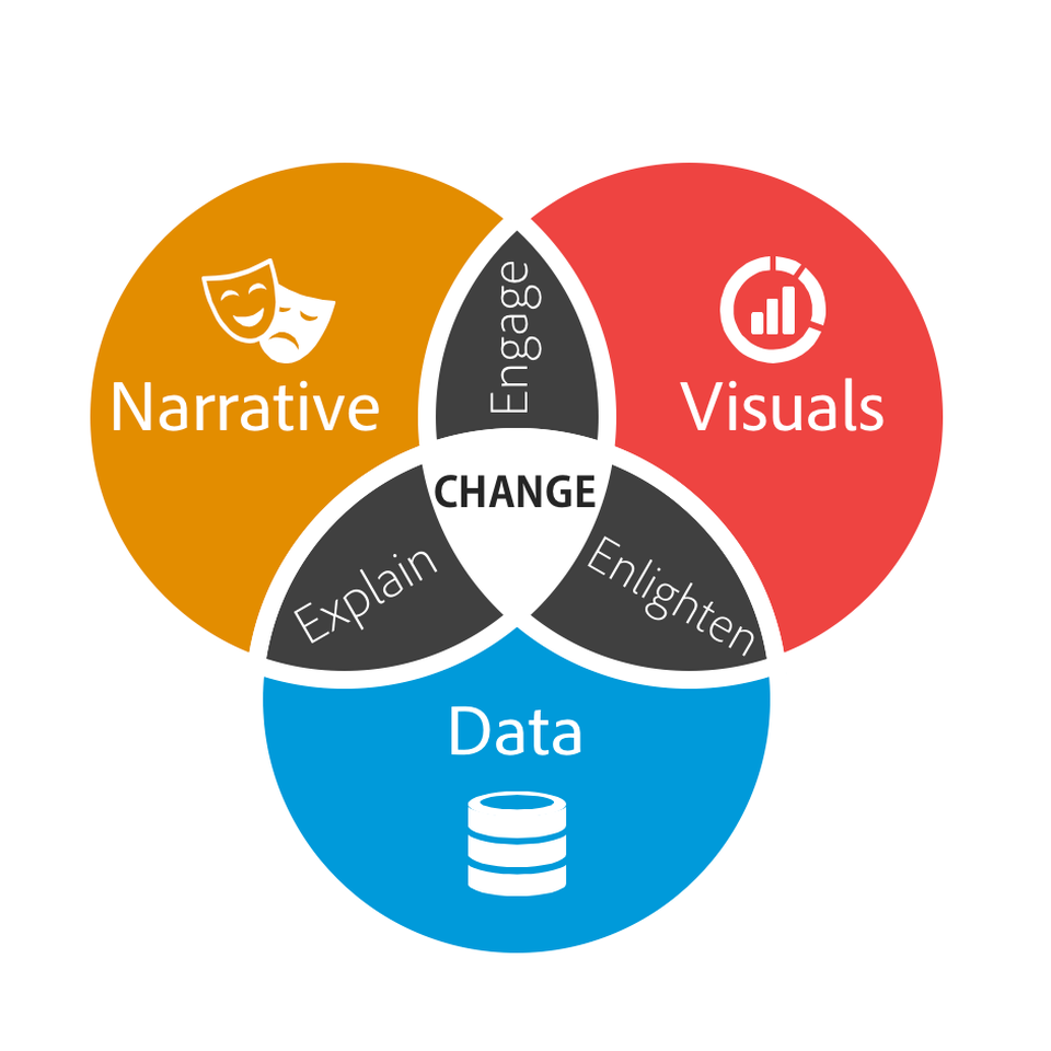 Van Diagram showing how the combination of visuals, narrative and data can bring change.
