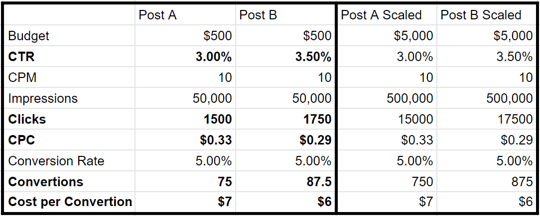 This is an excel table with all the data from the previous paragraph. It helps demonstrate how a 0.5% change in CTR causes a $0.04 change in the CPC at the top of the funnel, and a $1 decrease in the cost per conversion at the bottom of the funnel.